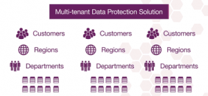 Multitenancy chart with companies, regions, and departments
