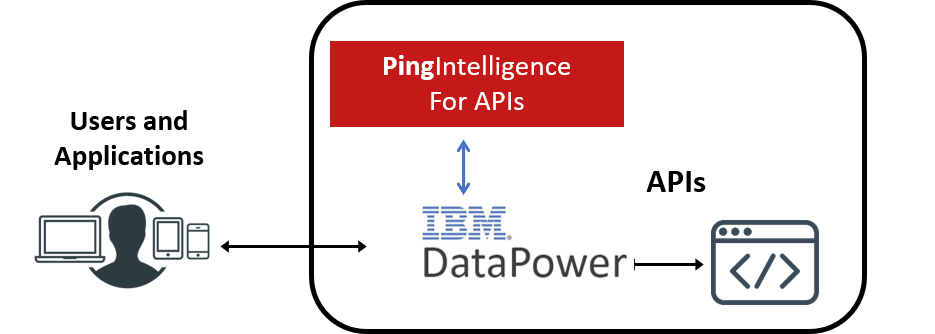 Ping Intelligence and DataPower Architecture