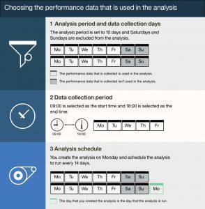 choosing performance data in IBM Spectrum Control