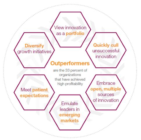 Six innovation strategies