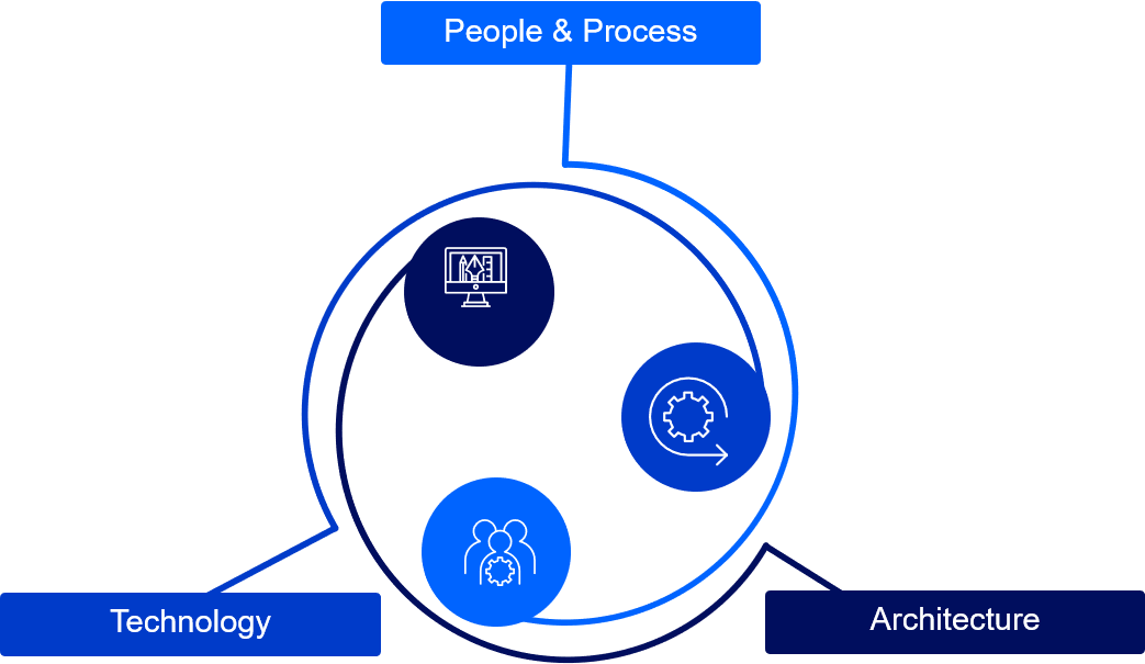 people & process, technology, and architecture