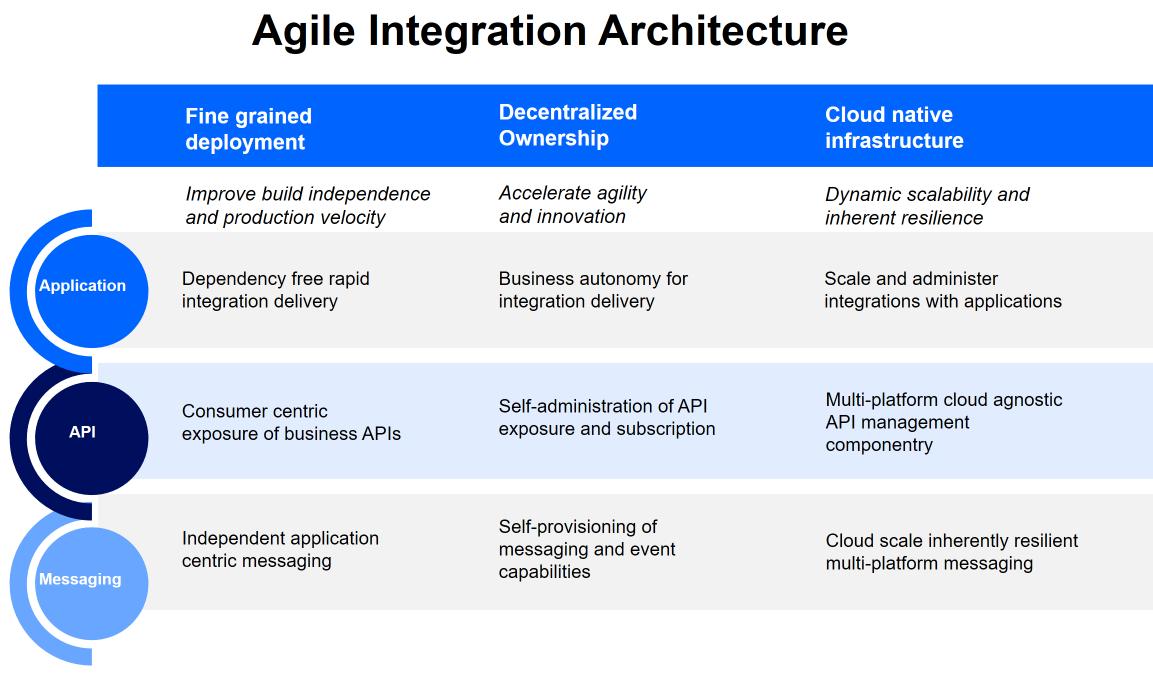 Agile Integration Architecture