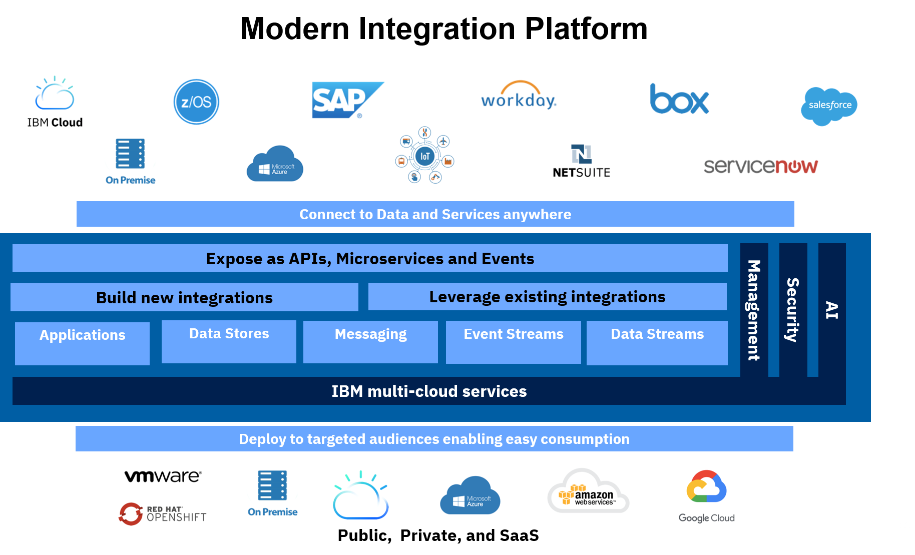 Modern Integration Platform