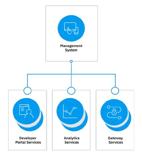 API Connect Component Diagram