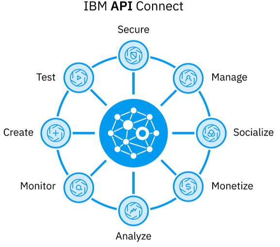 API Connect Capabilities