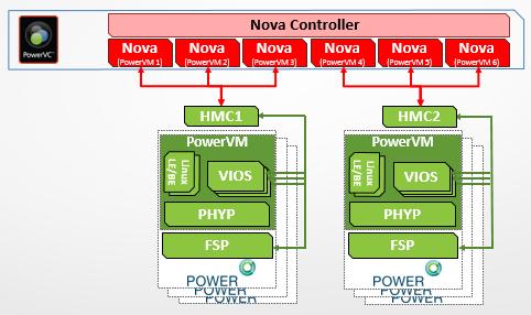 Figure 1 - PowerVC managing through HMC