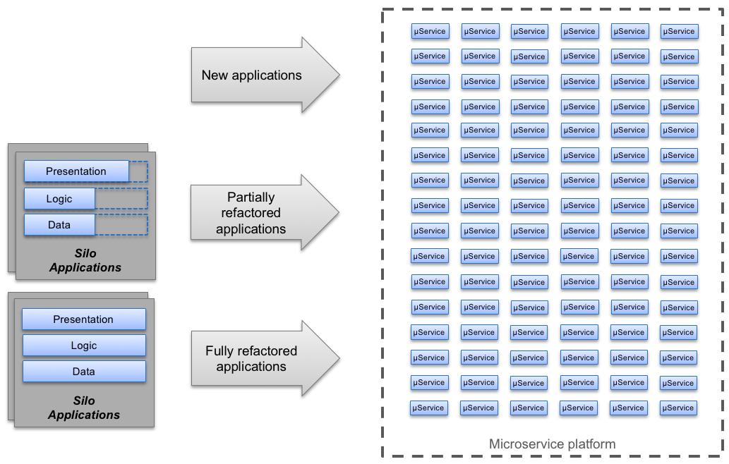 A busy microserice landscape