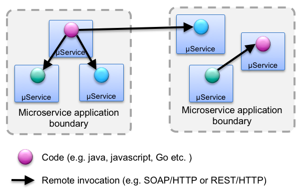 Intra and inter component communication microservice