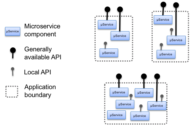 Introducing boundaries for microservices