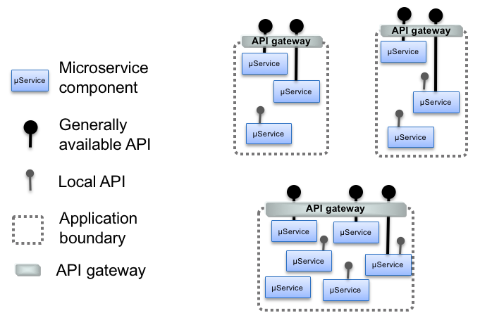 Placing API management on the application boundary