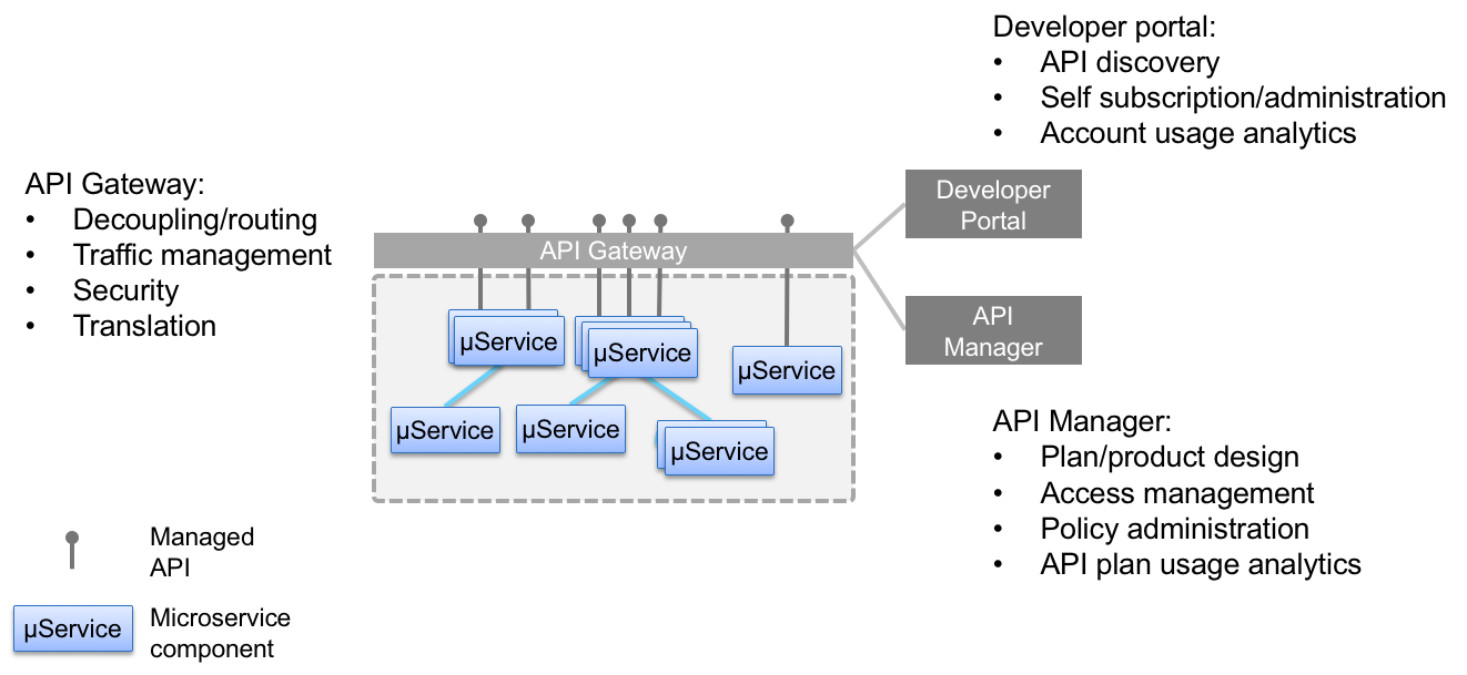 The value add of API management