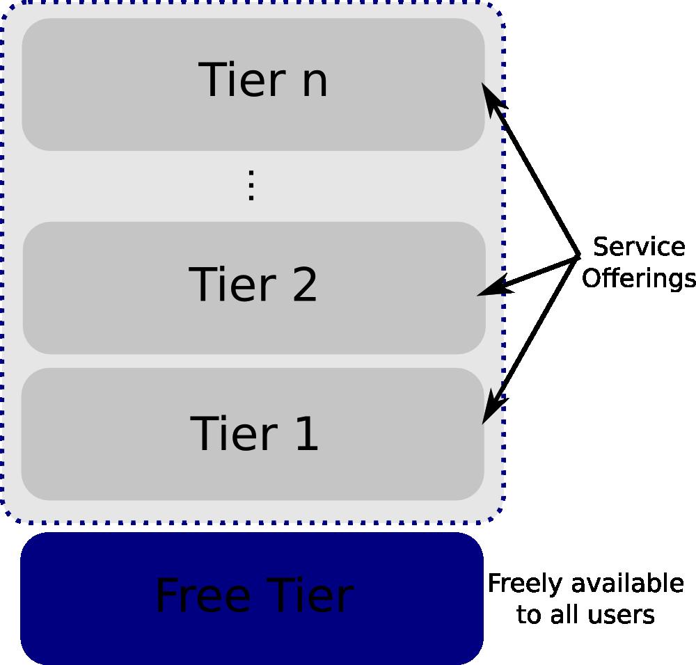 Free-tier