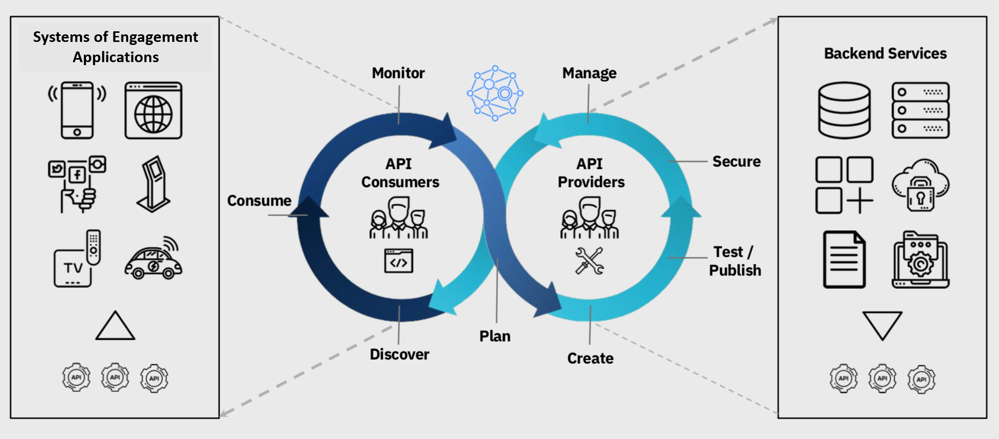 API Lifecycle showing consumers and providers