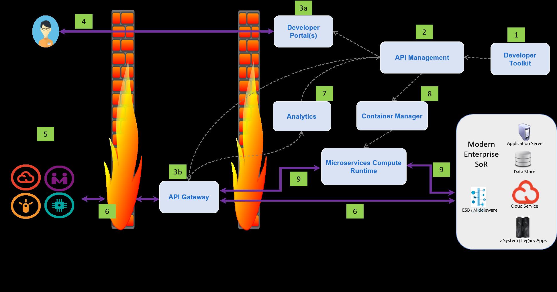 IT architecture showing API Management components