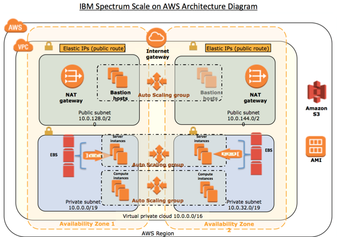 Spectrum scale on AWS architecture