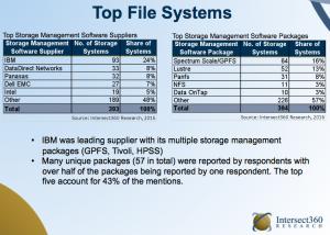 top-filesystem