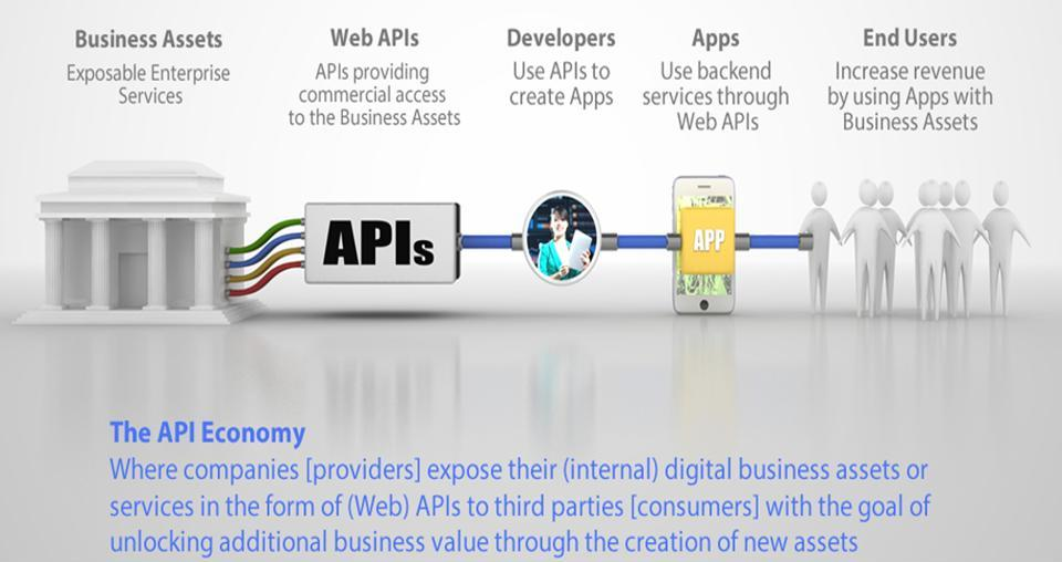 Figure 1 – API Economy Supply Chain