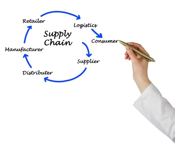 supply-chain2