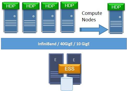 Spectrum Scale BD&A Solution ESS Deployment Model