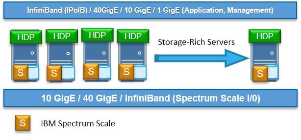Spectrum Scale BD&A Solution FPO Deployment Model