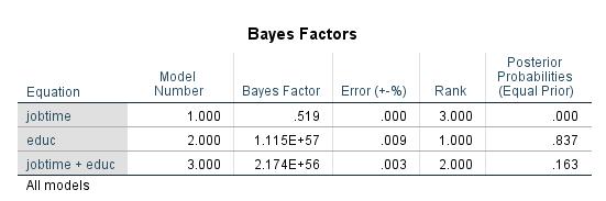 BayesianRegrBF