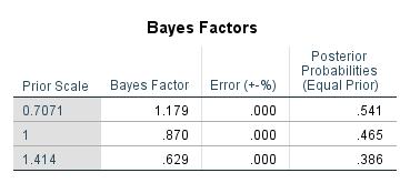 BayesianTTestBF