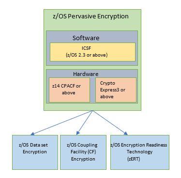 pervasive_encryption_architecture
