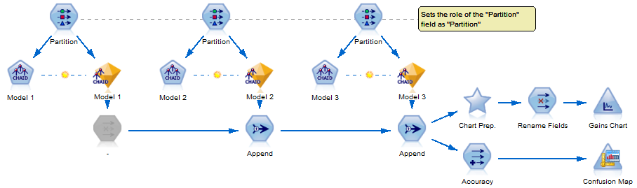 Figure 5 - Combining the component models for evaluation
