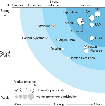 The Forrester Wave: Predictive Analytics and Machine Learning Solutions, Q1 2017