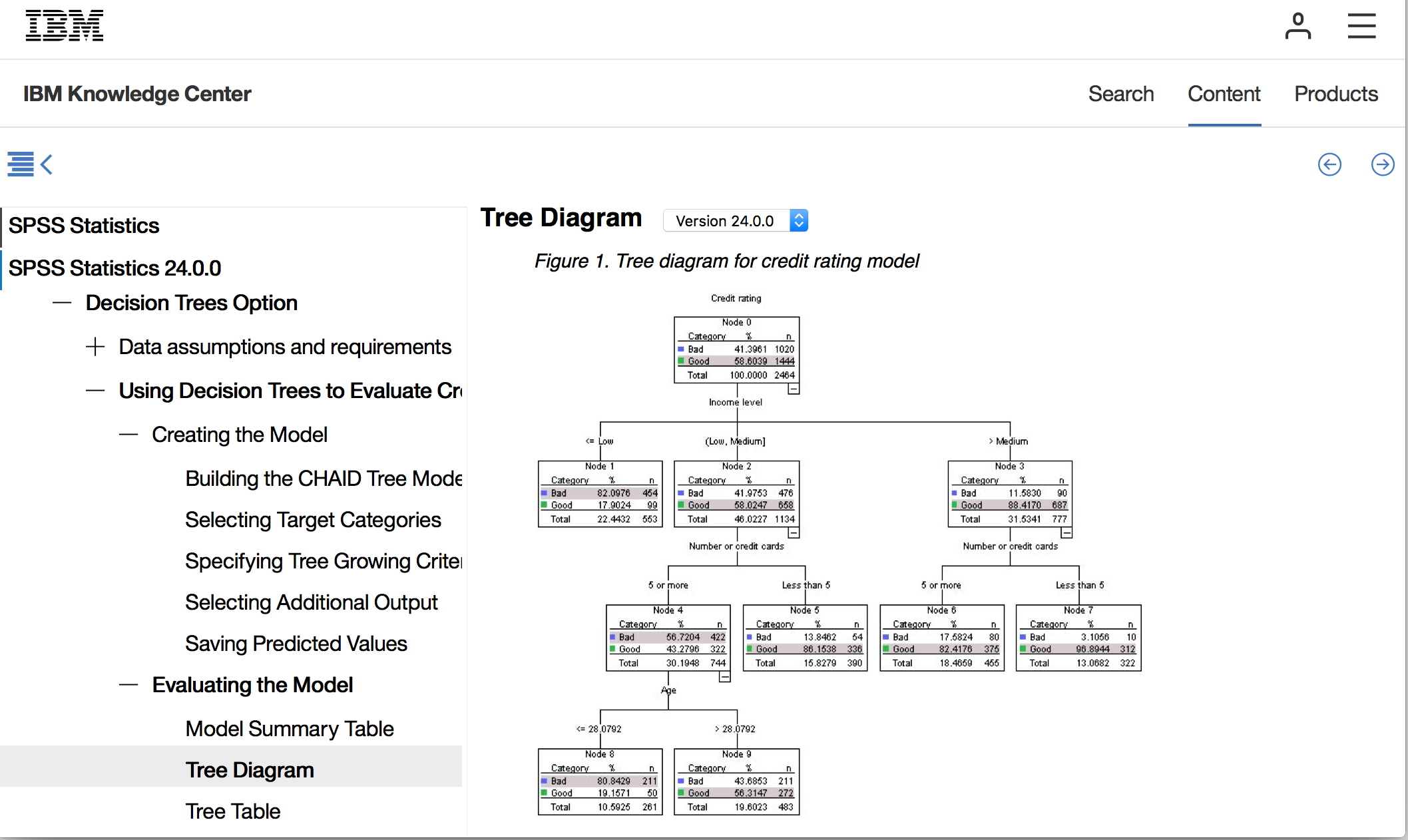 Link to Trees Case Study