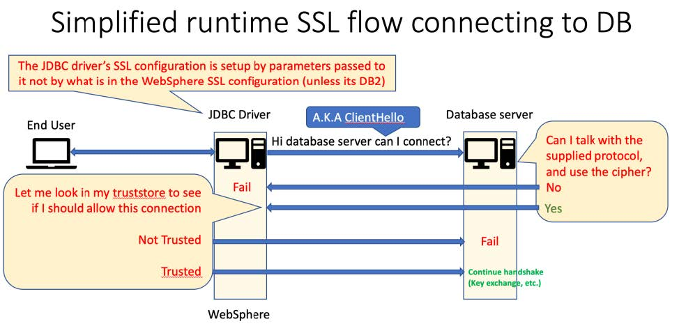 Simplified runtime SSL flow connecting to database