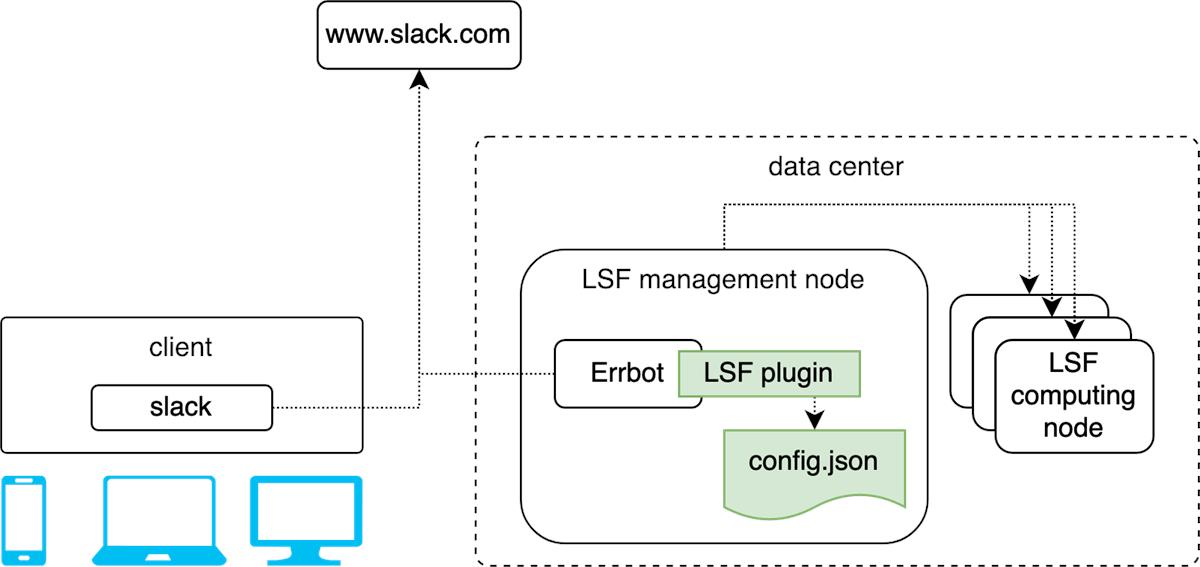 LSF ChatOps software structure