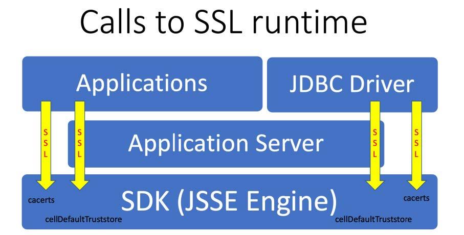 SSL runtime for JDBC Driver