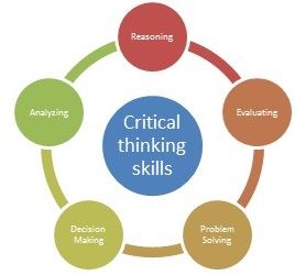 The  middot  Critical Thinking Skills in Education  amp  Life   American Scientific Affiliation     Pinterest