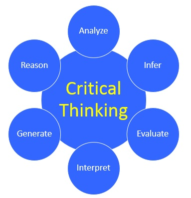critical thinking simulation decision making tools Thinking critically simulation paper critical thinking: tools for taking charge of your learning and your life decision making critical thinking] 1170 words.