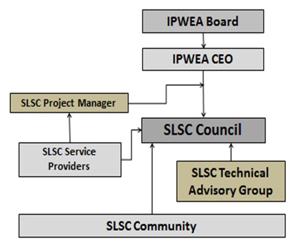 SLSC Council & TAG