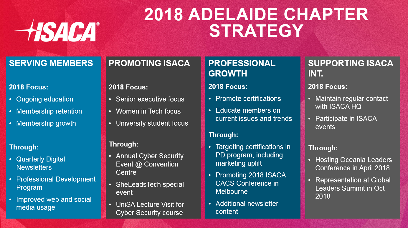 Adelaide Chapter Strategy
