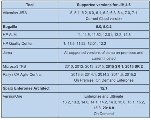 Jama Integration Hub (JIH) Release Notes