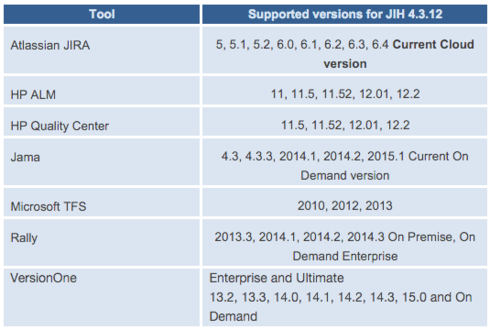 Supported software and recommended hardware configurations