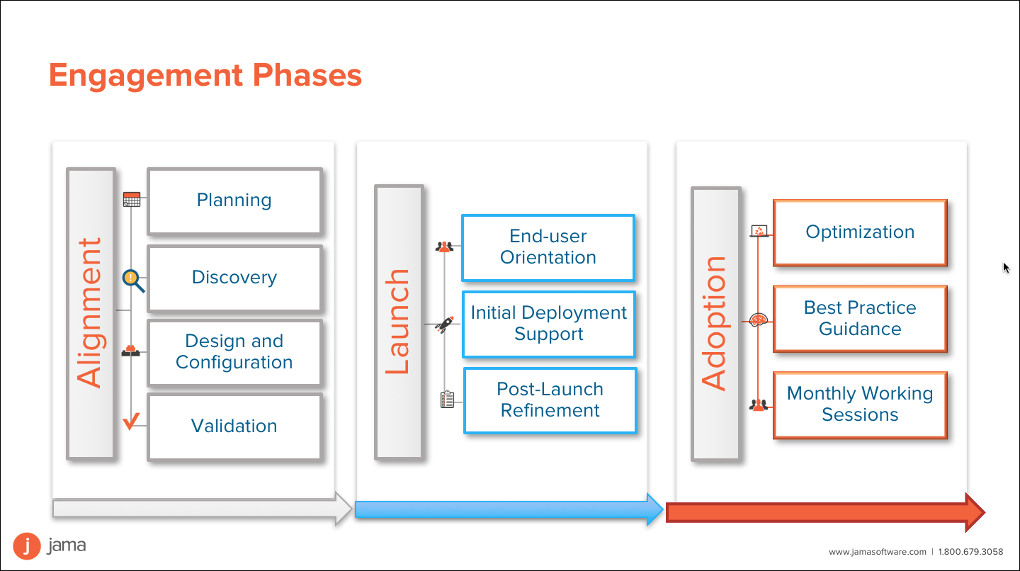 Services Engagement Phases
