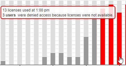 Floating License Usage screenshot