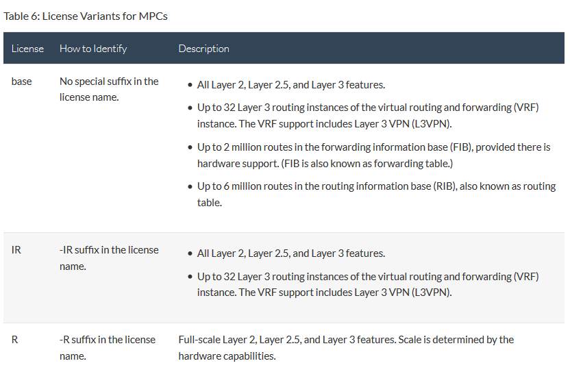 Screenshot_2019-05-15 Licenses for PTX, MX, M and T Series - TechLibrary - Juniper Networks.png