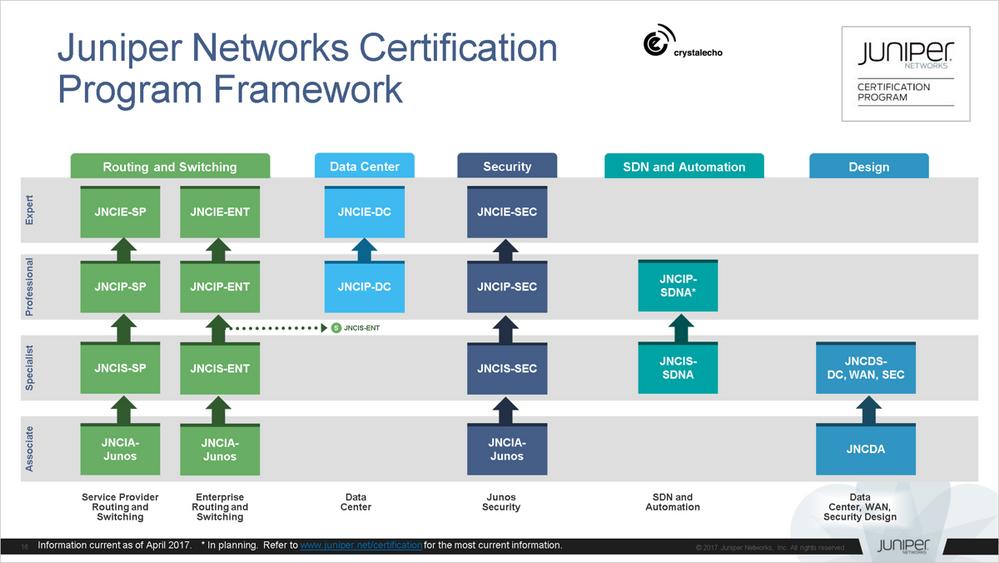 JuniperNetworksCertificationProgramFramework.png