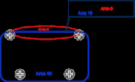 multi-area adjacency.png