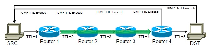MPLS Trace