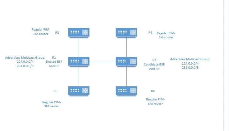 Multicast Topo.jpg