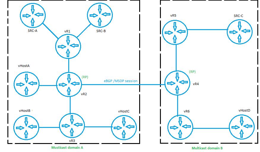 Interdomain multicast