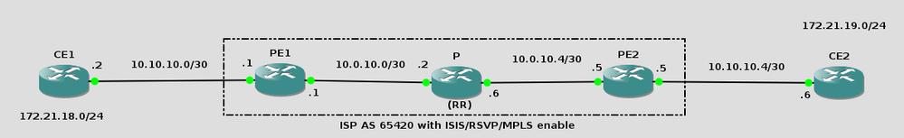 MPLS L3 VPN