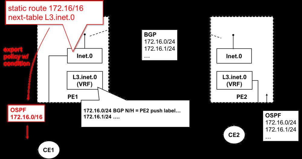 BGP-OSPF-L3VPN.png