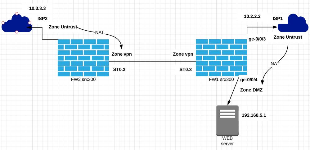 VPN-NAT.PNG